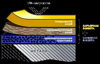 Схема нанесения антикоррозийного покрытия