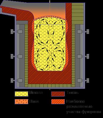 Эскиз варианта применения футеровки
